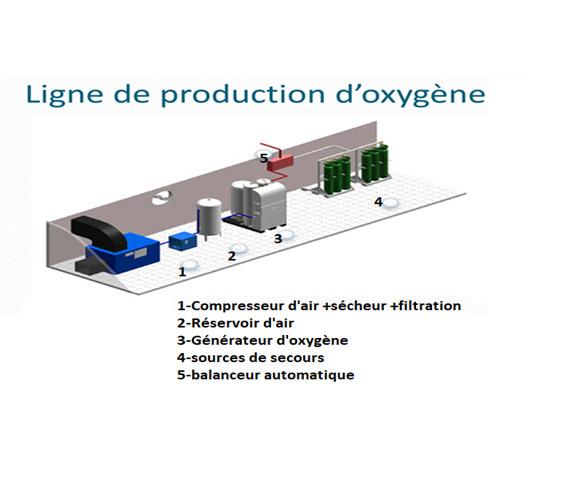 Générateur d'oxygène médical: ce que vous devez savoir !